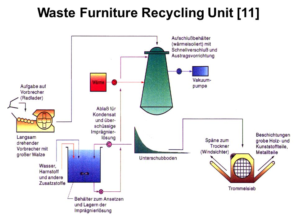 Waste Furniture Recycling Unit [11]